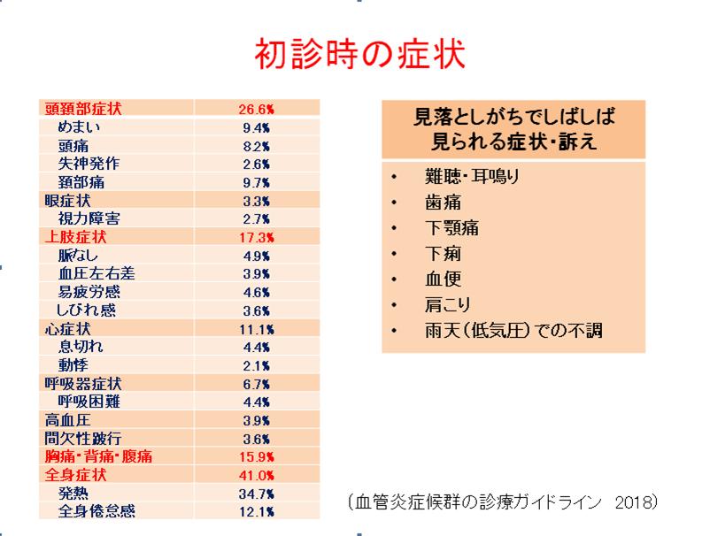 高安動脈炎の診断と治療   榊原記念病院 (東京都府中市)